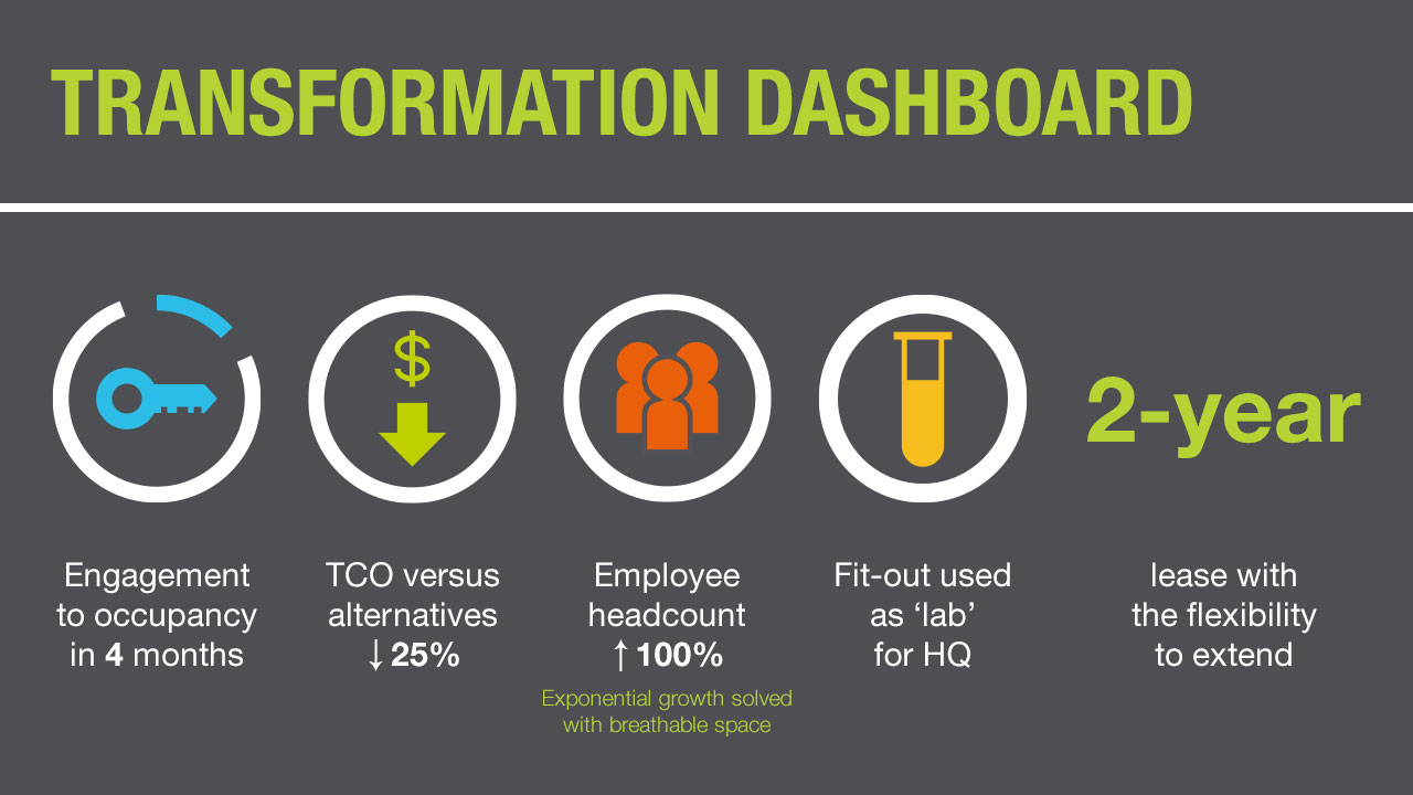 Transformation dashboard