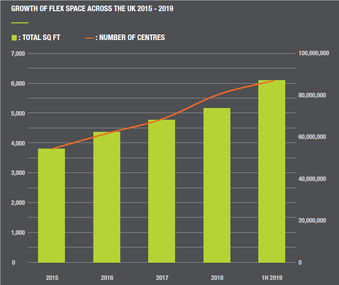 Growth of flex space across the UK 2015-2019
