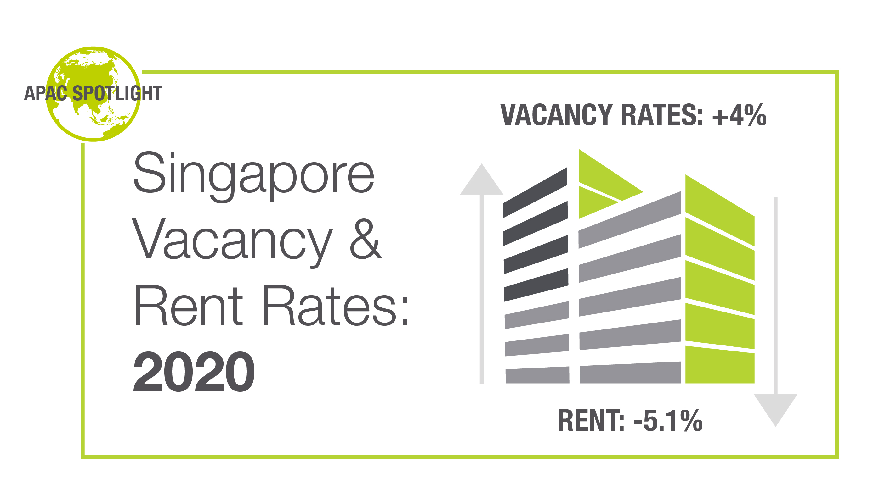 Singapore vacancy and rent rates