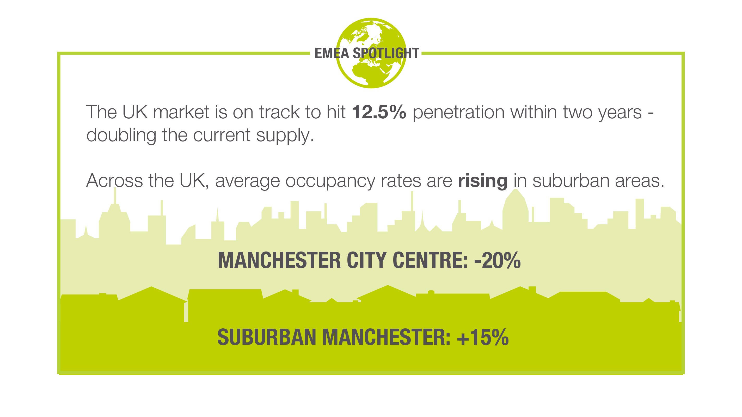 Manchester average occupancy rates city centre and suburban comparison