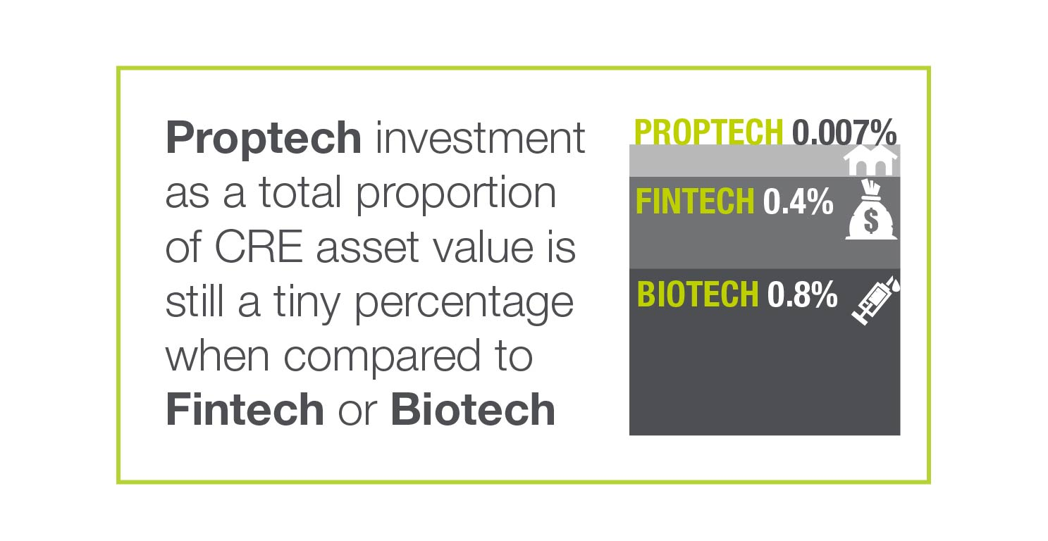 Proptech investment compared to fintech and medtech